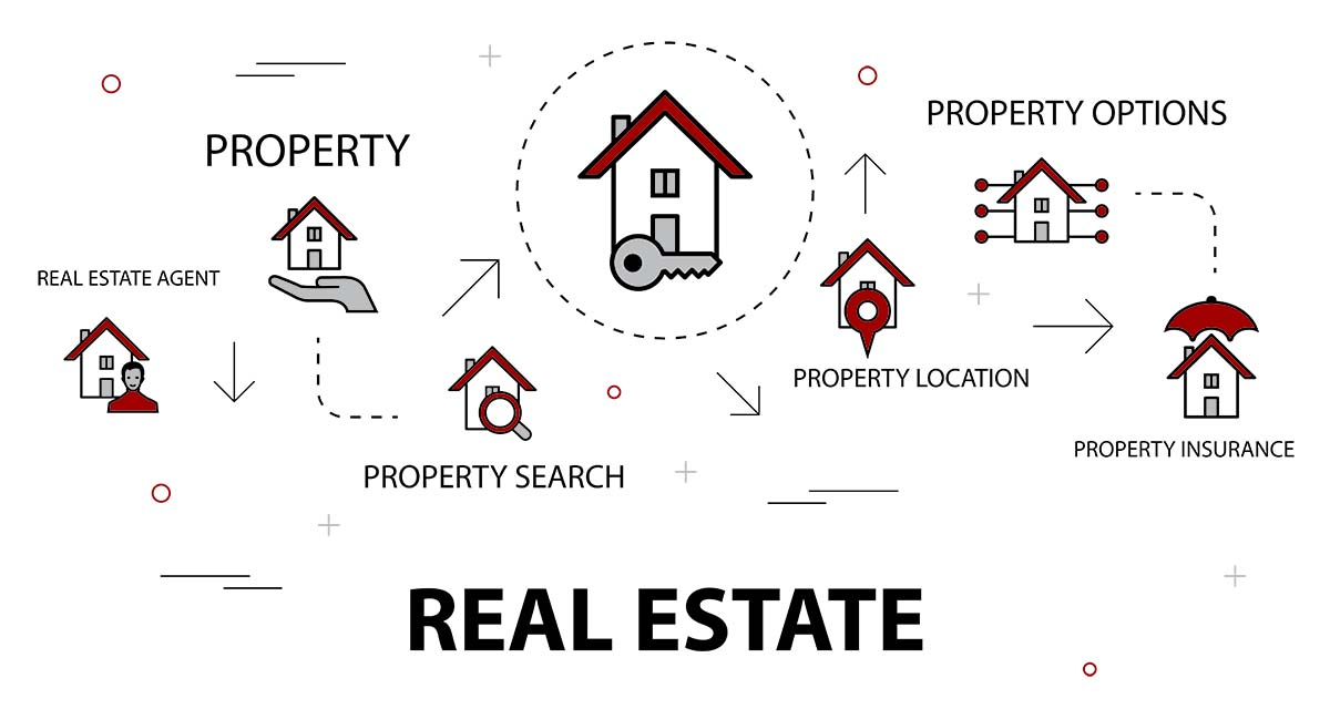Real Estate Trendy Banner